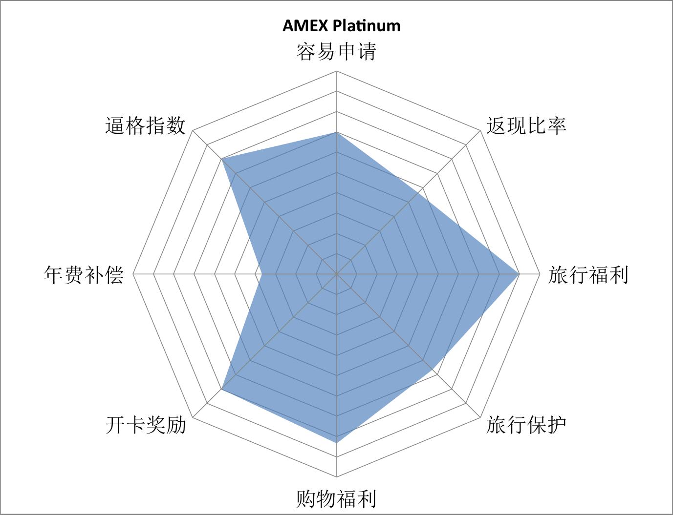 amex-platinum-grade