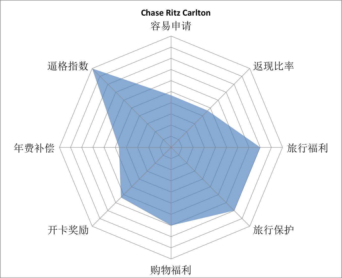 chase-ritz-carlton-grade