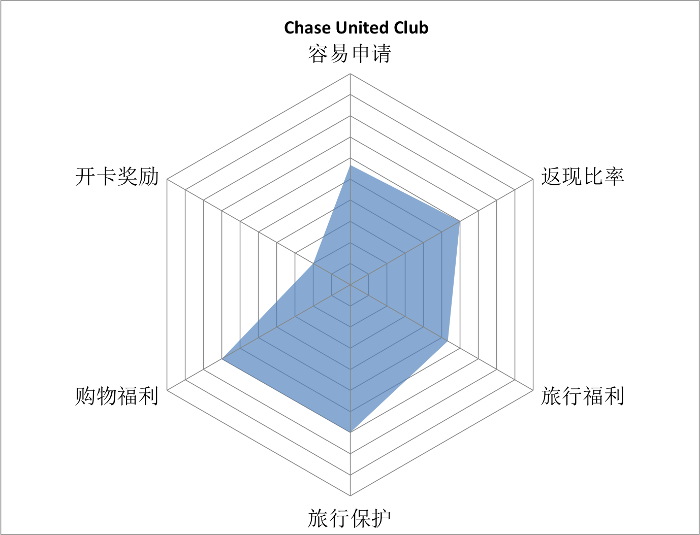 chase-united-club-grade