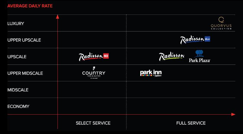 clubcarlson-brand-comparison