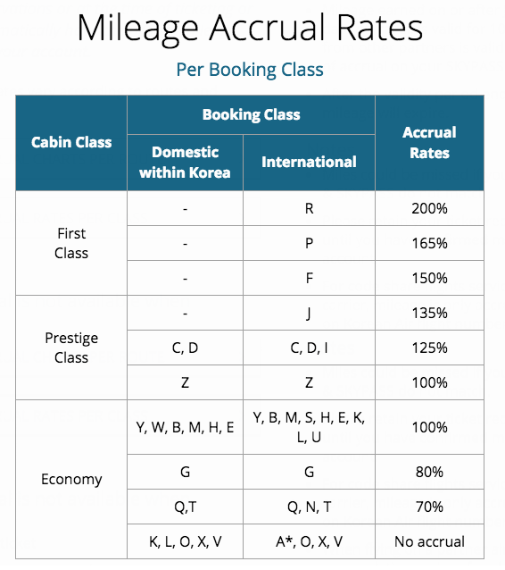 korean-air-mileage-accrual
