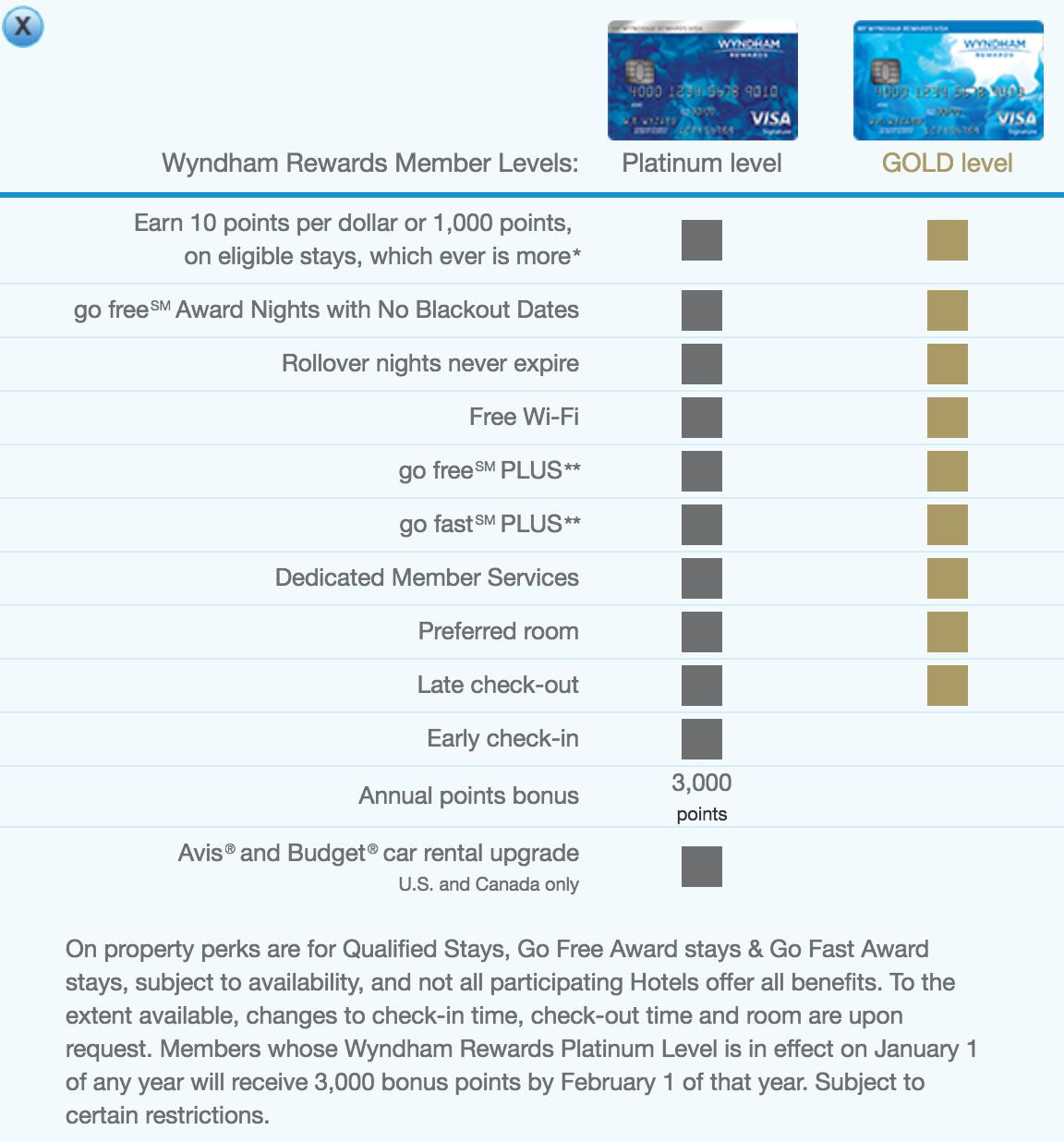wyndham-elite-benefit