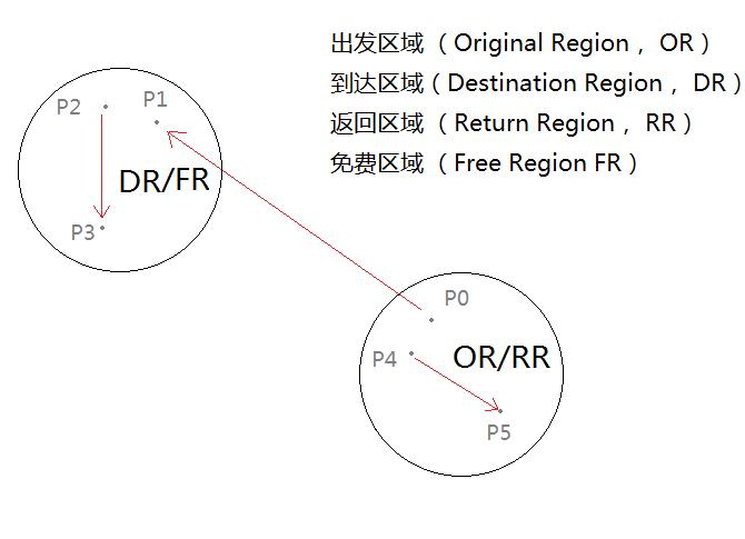 demo-graph-3-dr-fr-rr-rrod