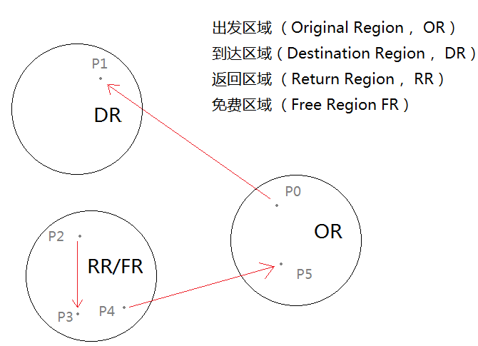 demo-graph-4-dr-fr-rr-rr-od