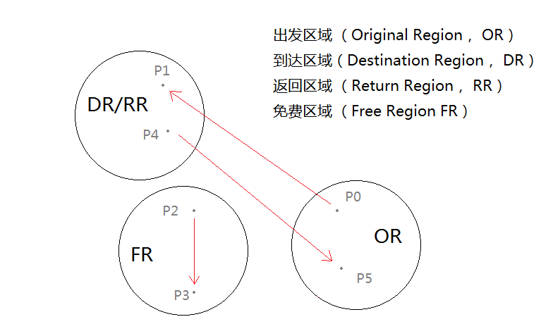 demo-graph-5-dr-rr-fr